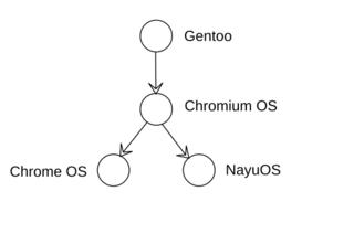 NayuOS | Open Source OS - Graphic OS tree