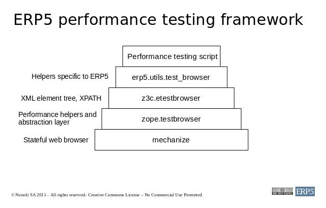 ERP5 performance testing framework
