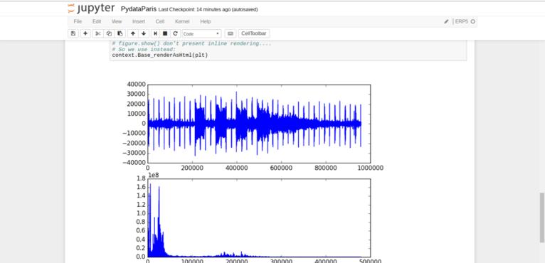 Wendelin-ERP5 - Juypter Display Fourier Series